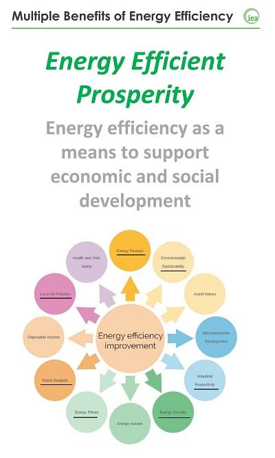 Múltiples beneficios de la Eficiencia Energética